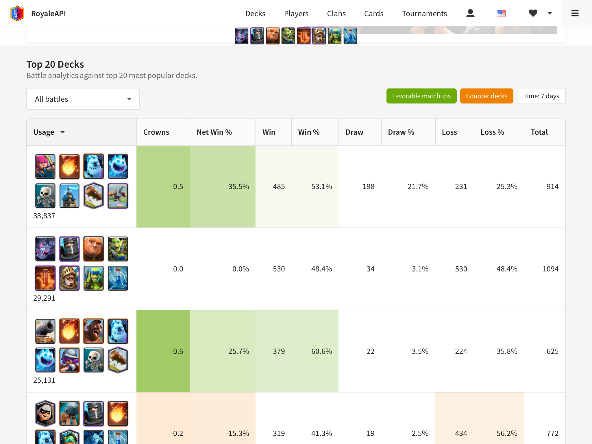 Deck Stats Performance Against Meta