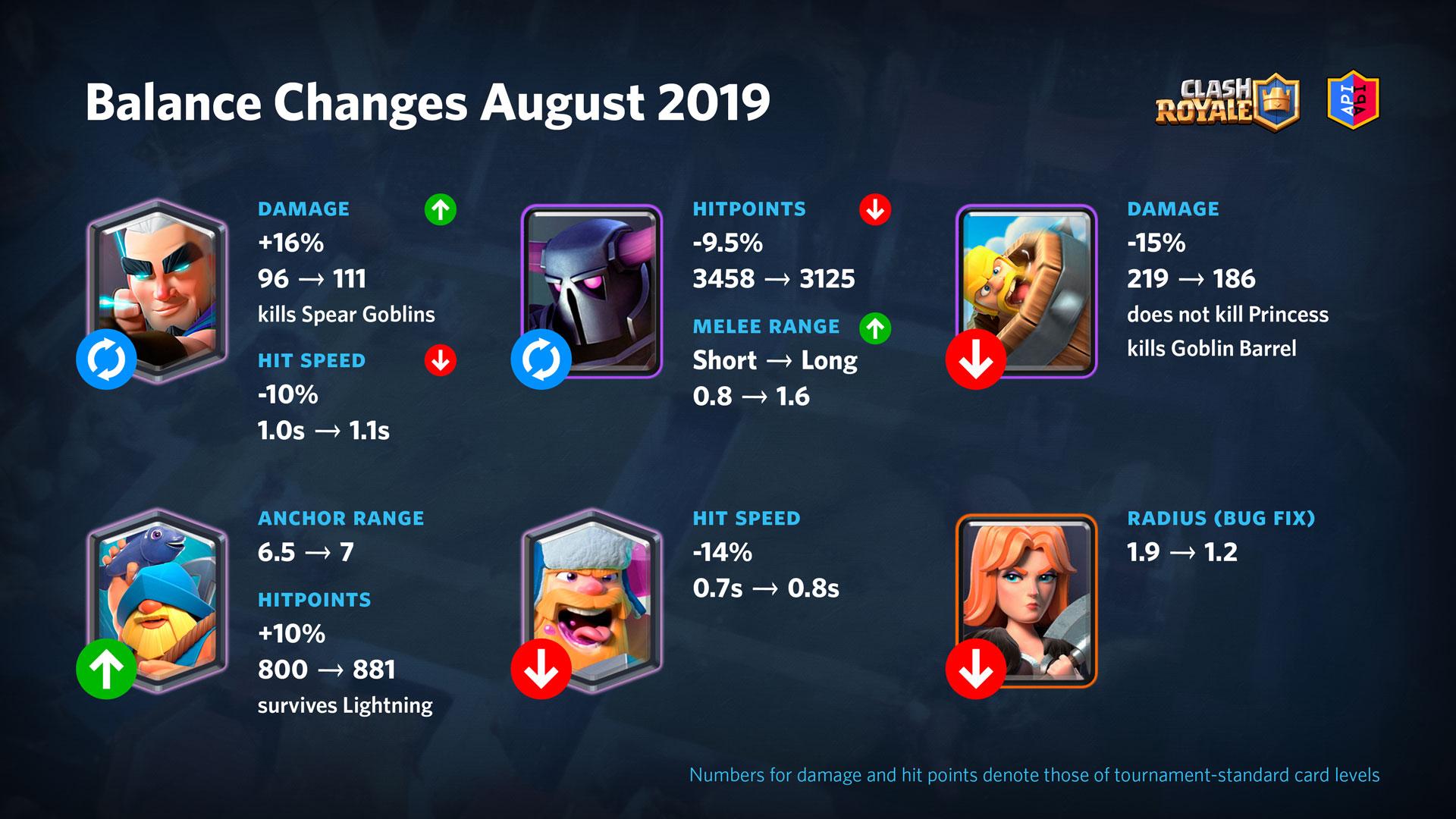 Balance and Classic Decks - August 2019 Update | Blog - RoyaleAPI